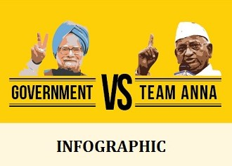 Government VS Team Anna: Bone Of Contention #INFOGRAPHIC