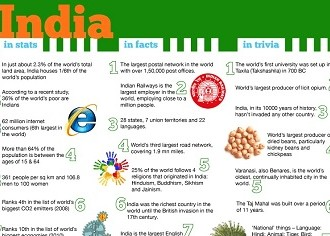 INDIA: In Facts, In Stats and In Trivia #INFOGRAPHIC