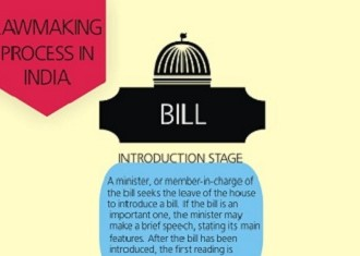 How Difficult or Easy Is The Lawmaking Process In India? #INFOGRAPHIC