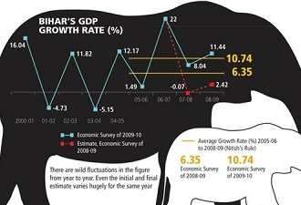 Bihar Leads The Way For Economic Growth, Punjab Struggles At Mere 5%: Here's Why